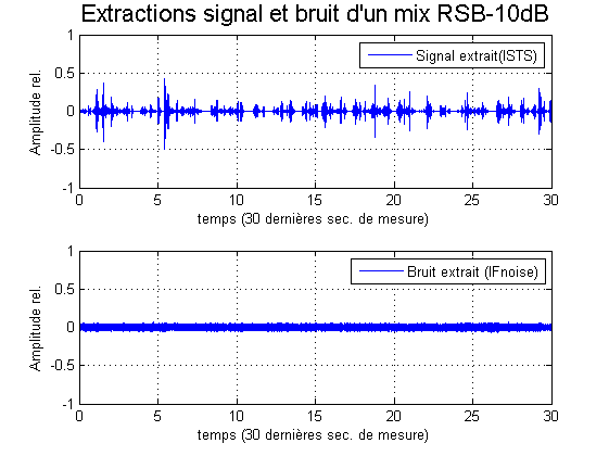 Exemple fig extraction RSB-10dB